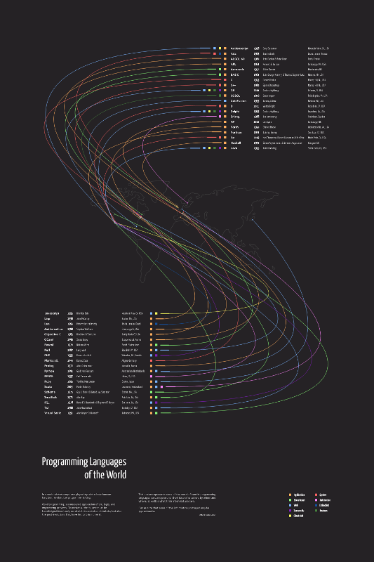 Programming Languages of the World poster
